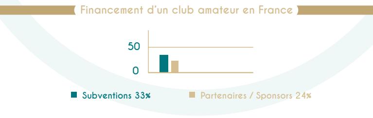 graphique financement des clubs amateurs